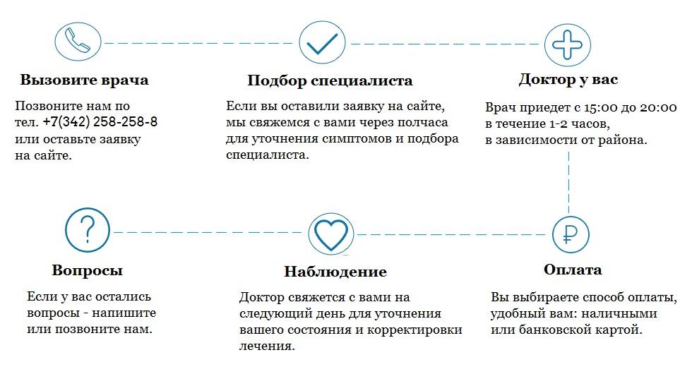 педиатр вызов на дом Пермь